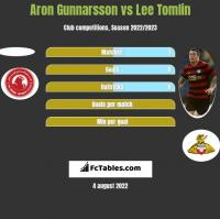 Aron Gunnarsson vs Lee Tomlin h2h player stats
