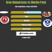Aron Gunnarsson vs Marlon Pack h2h player stats