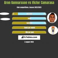 Aron Gunnarsson vs Victor Camarasa h2h player stats