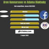 Aron Gunnarsson vs Adama Diakhaby h2h player stats