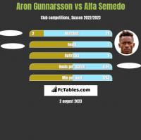 Aron Gunnarsson vs Alfa Semedo h2h player stats