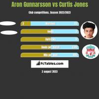 Aron Gunnarsson vs Curtis Jones h2h player stats
