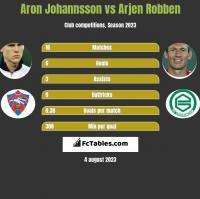 Aron Johannsson vs Arjen Robben h2h player stats
