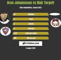 Aron Johannsson vs Blair Turgott h2h player stats