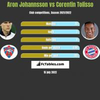 Aron Johannsson vs Corentin Tolisso h2h player stats