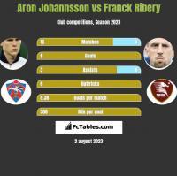 Aron Johannsson vs Franck Ribery h2h player stats