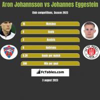 Aron Johannsson vs Johannes Eggestein h2h player stats