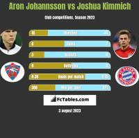 Aron Johannsson vs Joshua Kimmich h2h player stats