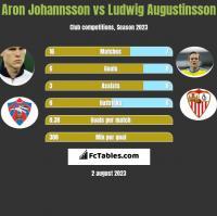 Aron Johannsson vs Ludwig Augustinsson h2h player stats