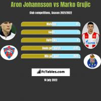 Aron Johannsson vs Marko Grujic h2h player stats