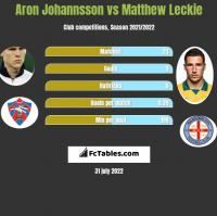 Aron Johannsson vs Matthew Leckie h2h player stats