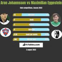 Aron Johannsson vs Maximilian Eggestein h2h player stats