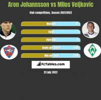 Aron Johannsson vs Milos Veljkovic h2h player stats