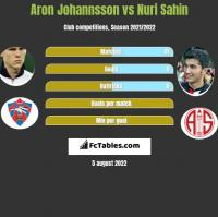 Aron Johannsson vs Nuri Sahin h2h player stats