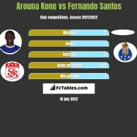 Arouna Kone vs Fernando Santos h2h player stats