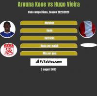 Arouna Kone vs Hugo Vieira h2h player stats