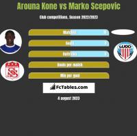 Arouna Kone vs Marko Scepovic h2h player stats