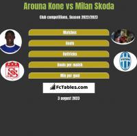 Arouna Kone vs Milan Skoda h2h player stats