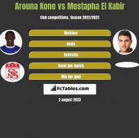Arouna Kone vs Mostapha El Kabir h2h player stats