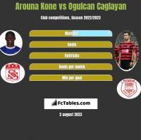 Arouna Kone vs Ogulcan Caglayan h2h player stats