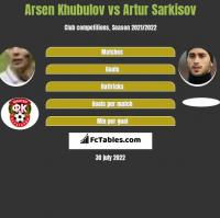 Arsen Khubulov vs Artur Sarkisov h2h player stats