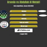 Arsenio vs Abdullah Al Mutairi h2h player stats