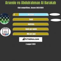 Arsenio vs Abdulrahman Al Barakah h2h player stats
