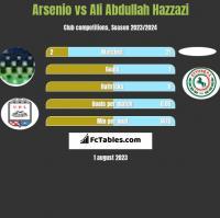 Arsenio vs Ali Abdullah Hazzazi h2h player stats