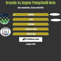Arsenio vs Angelo Pelegrinelli Neto h2h player stats