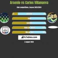 Arsenio vs Carlos Villanueva h2h player stats