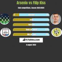Arsenio vs Filip Kiss h2h player stats