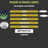 Arsenio vs Hassen Jaaferi h2h player stats