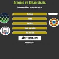 Arsenio vs Rafael Assis h2h player stats
