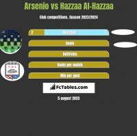 Arsenio vs Hazzaa Al-Hazzaa h2h player stats