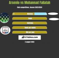 Arsenio vs Muhannad Fallatah h2h player stats