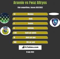 Arsenio vs Fwaz Altryes h2h player stats
