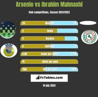 Arsenio vs Ibrahim Mahnashi h2h player stats