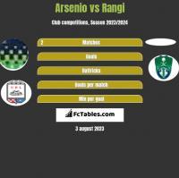 Arsenio vs Rangi h2h player stats