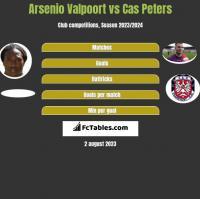 Arsenio Valpoort vs Cas Peters h2h player stats
