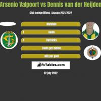 Arsenio Valpoort vs Dennis van der Heijden h2h player stats