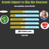 Arsenio Valpoort vs Elias Mar Omarsson h2h player stats