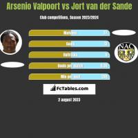 Arsenio Valpoort vs Jort van der Sande h2h player stats