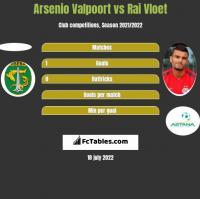 Arsenio Valpoort vs Rai Vloet h2h player stats