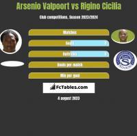 Arsenio Valpoort vs Rigino Cicilia h2h player stats