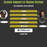 Arsenio Valpoort vs Thomas Verhaar h2h player stats
