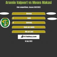 Arsenio Valpoort vs Moses Makasi h2h player stats