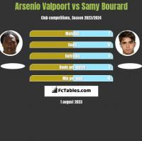 Arsenio Valpoort vs Samy Bourard h2h player stats