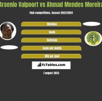 Arsenio Valpoort vs Ahmad Mendes Moreira h2h player stats