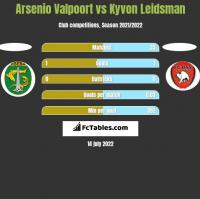Arsenio Valpoort vs Kyvon Leidsman h2h player stats