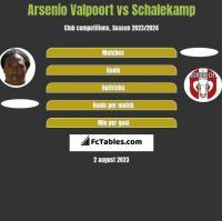 Arsenio Valpoort vs Schalekamp h2h player stats